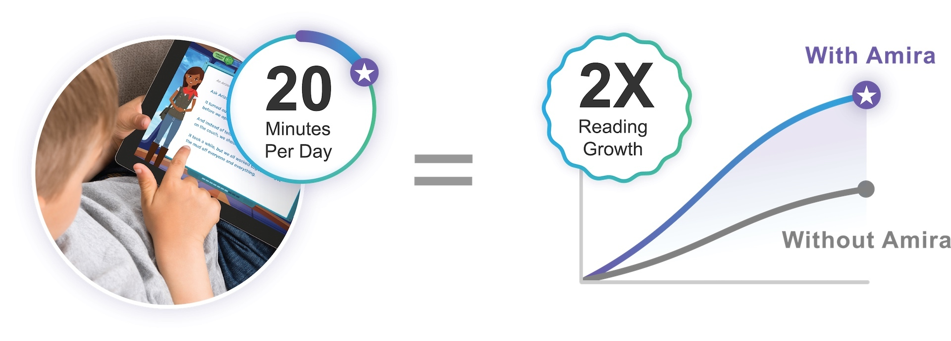 Child playing the Amira & The Storycraft app on a tablet next to a picture of a chart showing reading improvement over time with Amira & The Storycraft vs without. There is text on the image as well describing that just 20 minutes per day can equal doubled reading growth.